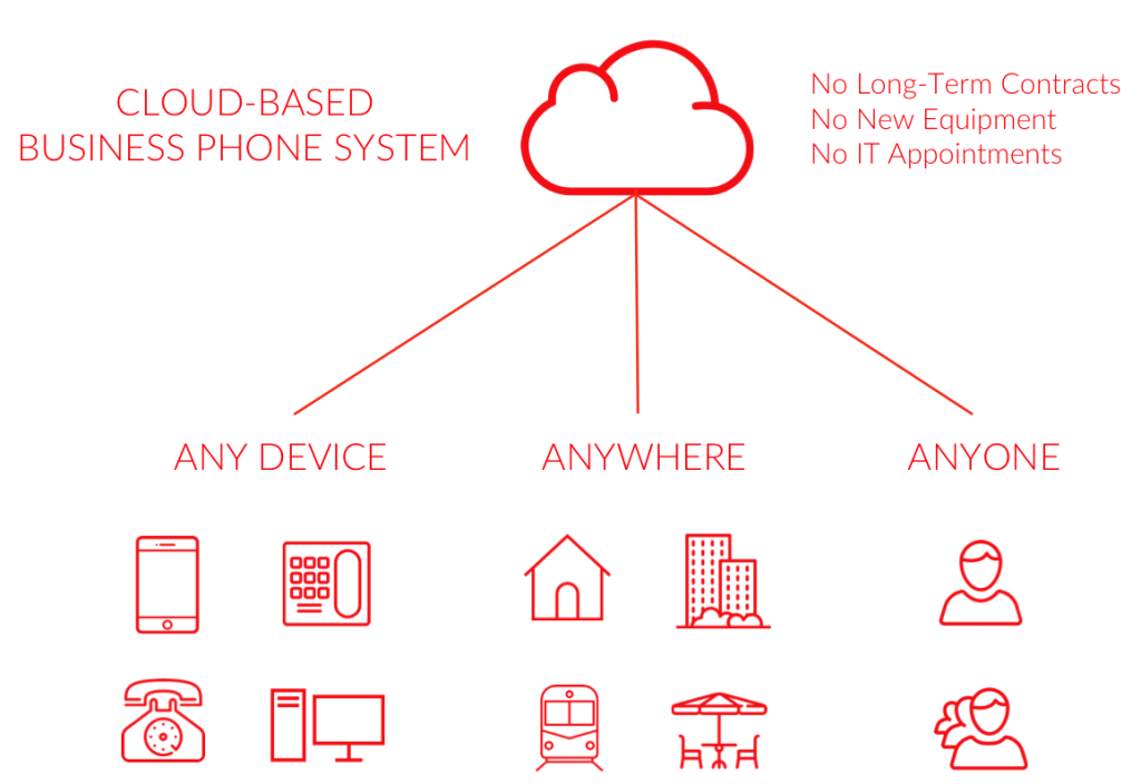 cloud-based-business-phone-system-by-linkedphone