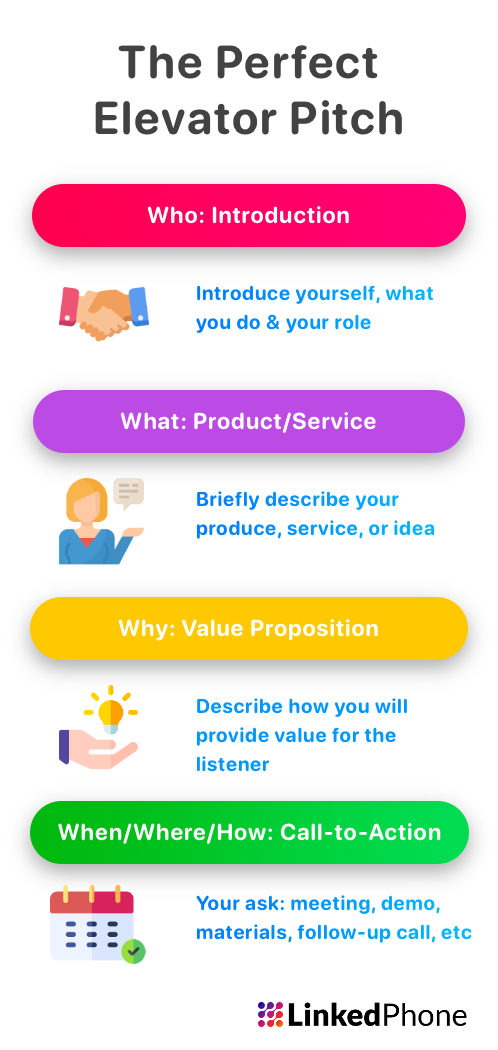 Infographic on Elevator Pitch Components and Parts