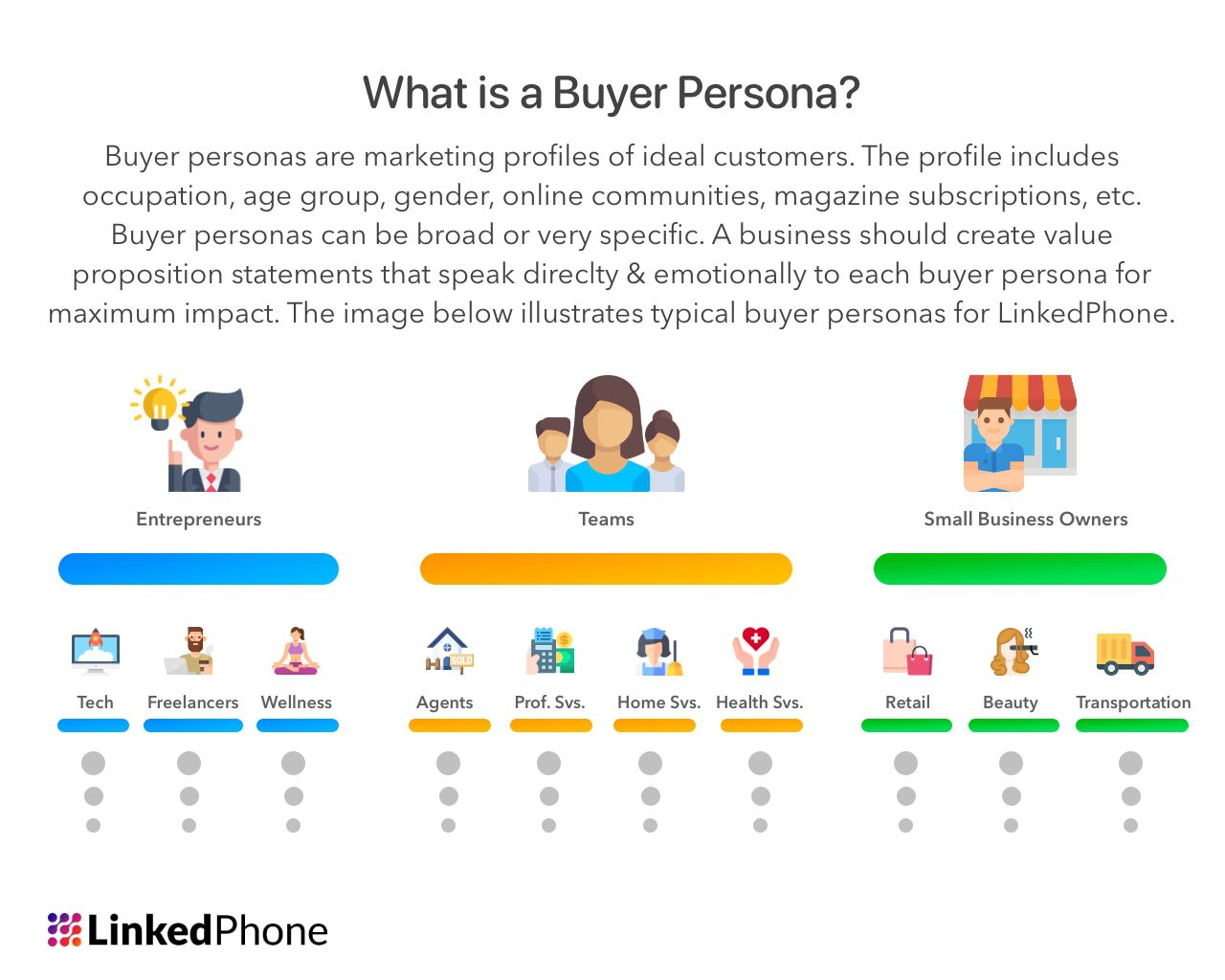 What is a Buyer Persona - Marketing and Value Proposition