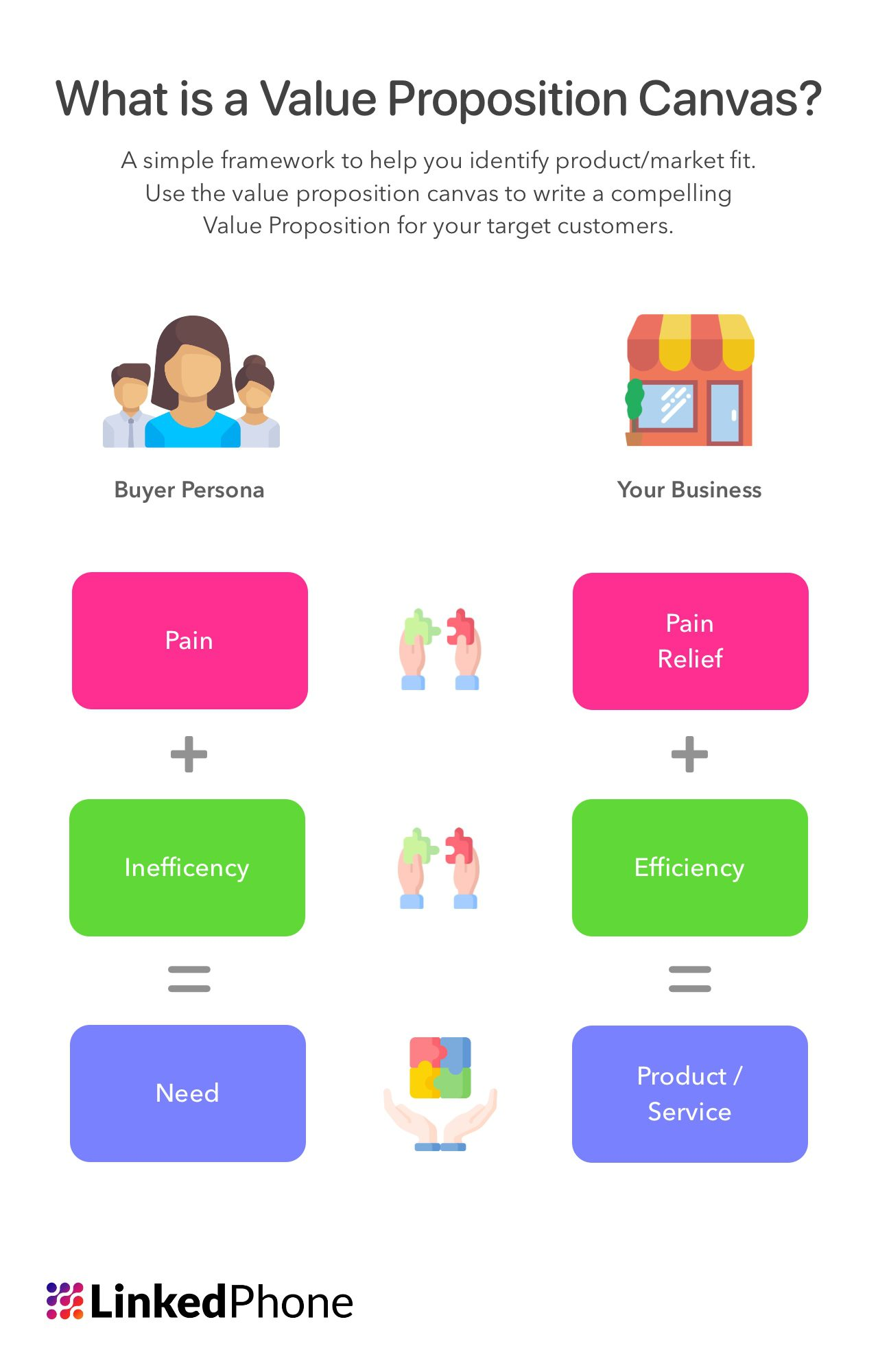 What is a Value Proposition Canvas
