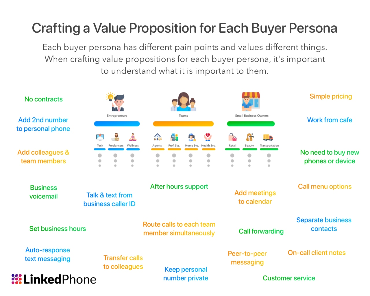 Buyer Persona Marketing - Good Value Proposition Examples