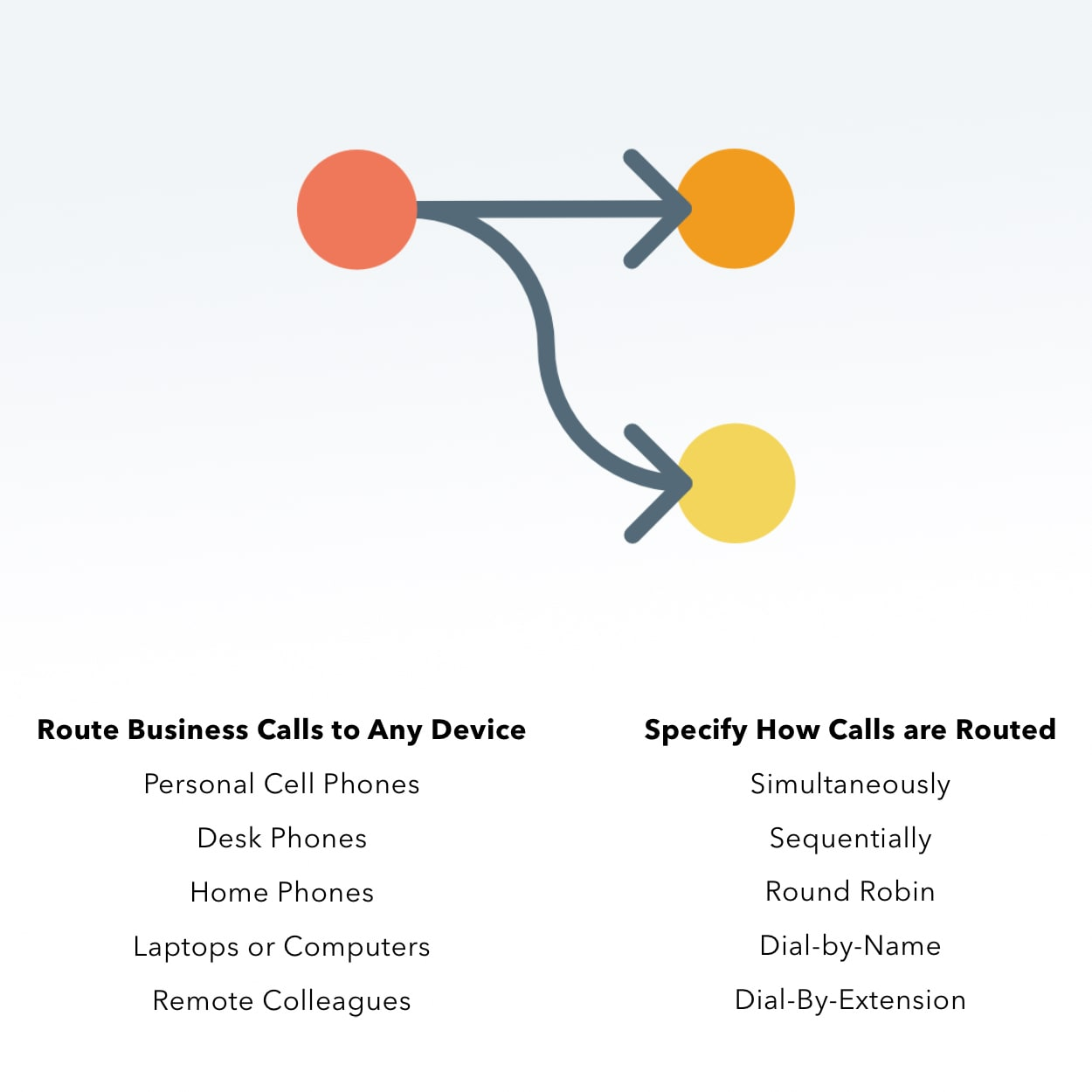 businesscall routing