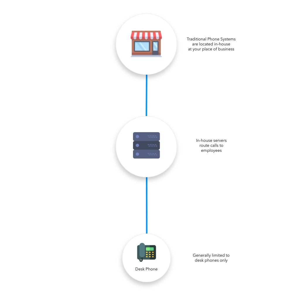LinkedPhone infographic showing traditional business phone system and icons for onsite location, PBX server, deskphone in traditiona business phone systems