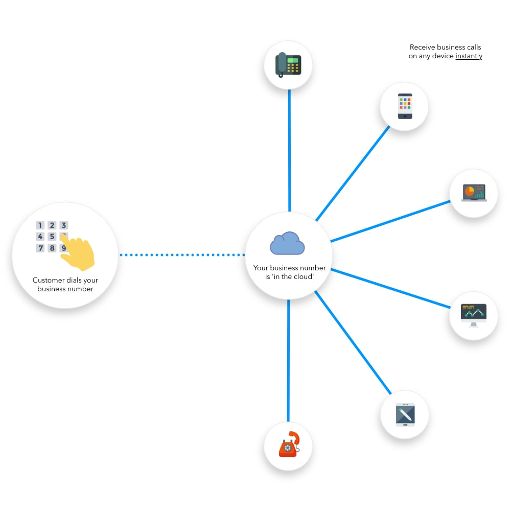 Virtual Cloud-Based Phone Systems for Small Business - In