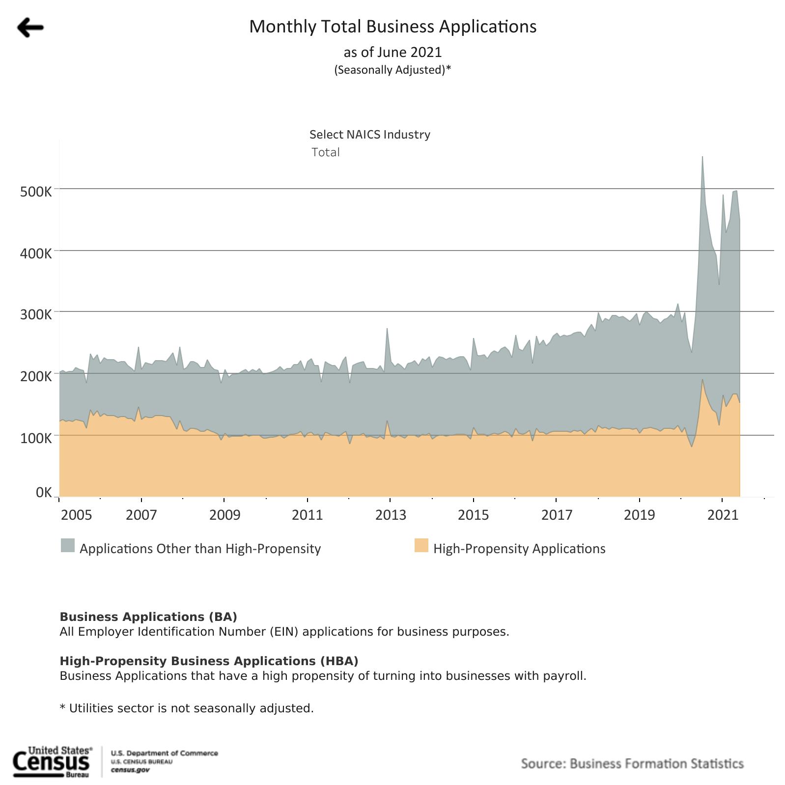 US Census Bureau - Number of New Businesses June 2021